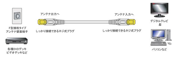 フジパーツのアンテナ接栓中継コネクター