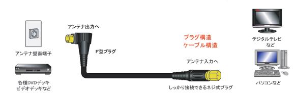 アンテナケーブル|FBT500シリーズ|F型接栓 ⇔ F型接栓|フジパーツ