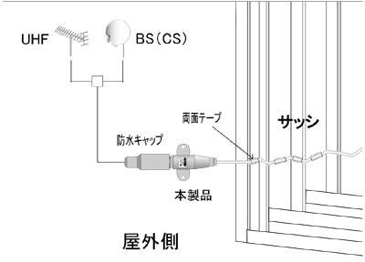 FJSK-50|アンテナケーブル|すき間ケーブル|50センチ|