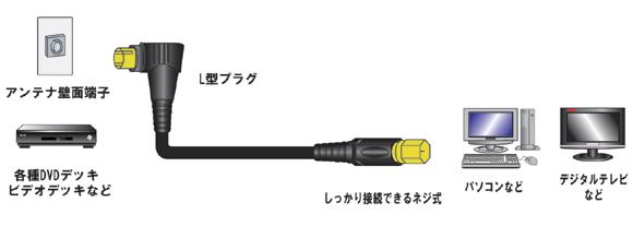 S5CFB ハイグレード アンテナケーブル|LF5Cシリーズ|金メッキ|4重シールド|フジパーツ